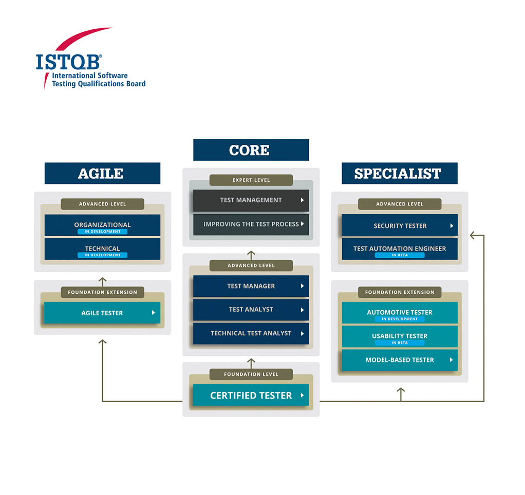New Istqb Advanced Level Security Tester Module Castb Czech And